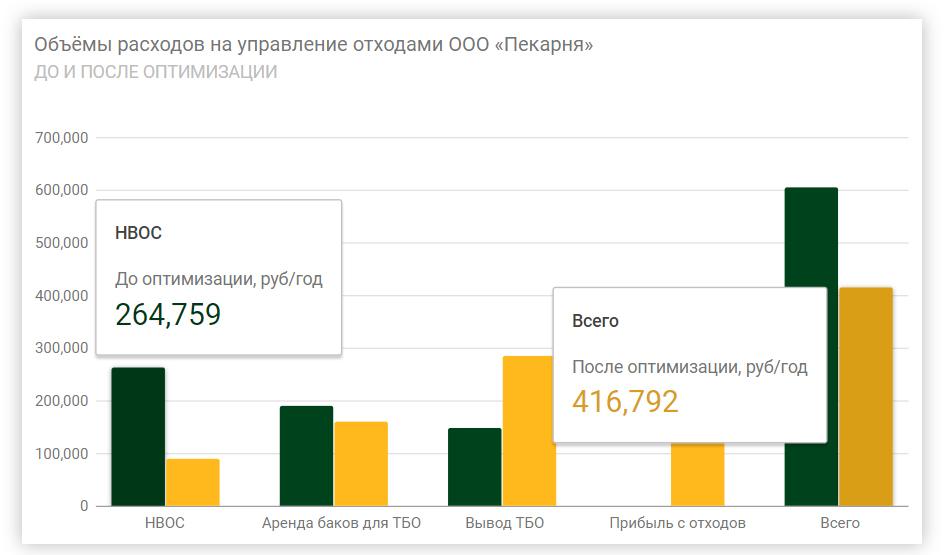 Интерактивный график для сайта